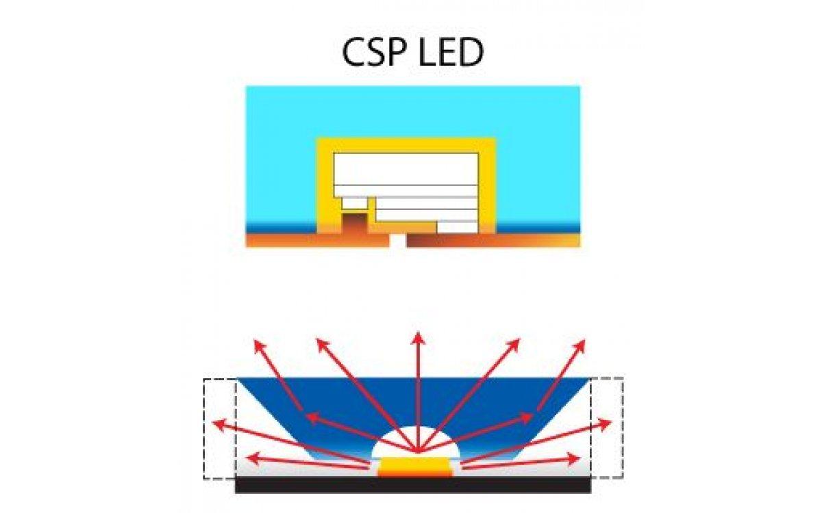 Mi az a CSP led?